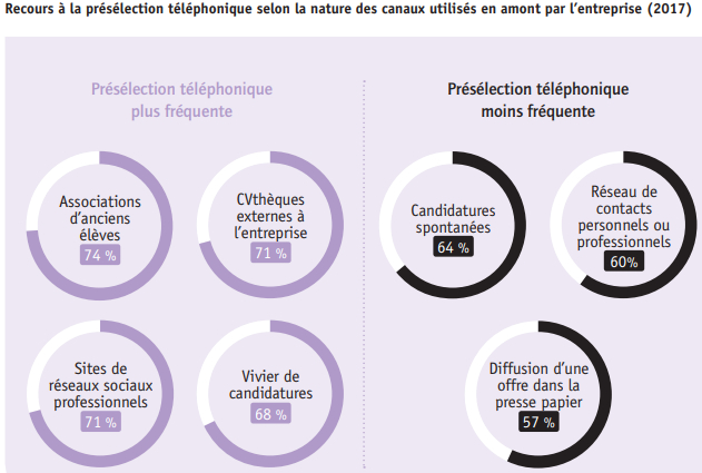 recours-preselection-telephonique