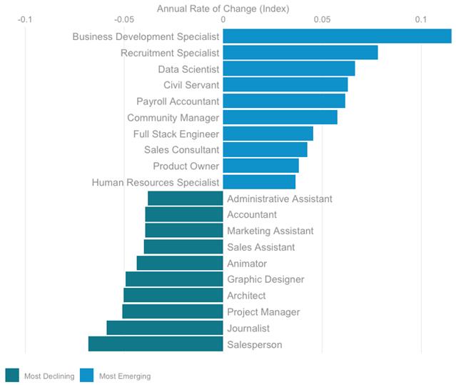 professions-emergentes-declin