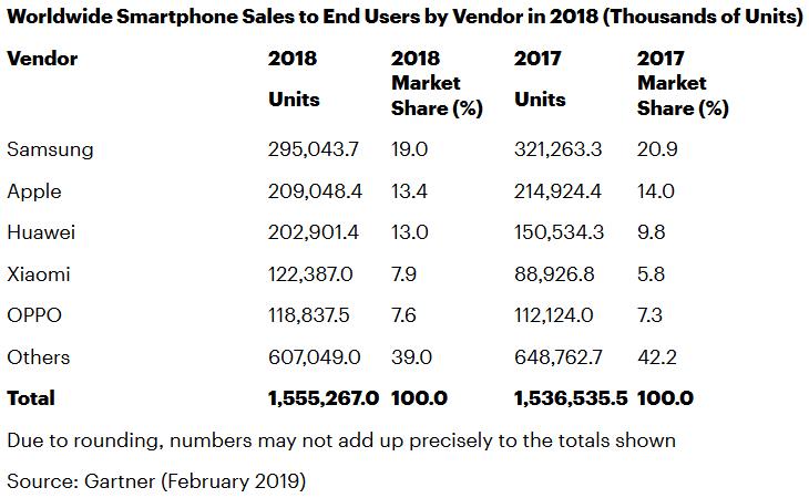 gartner-smartphones-2018