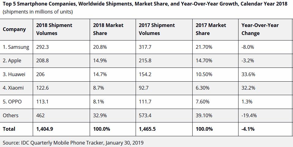 idc-smartphones-2018