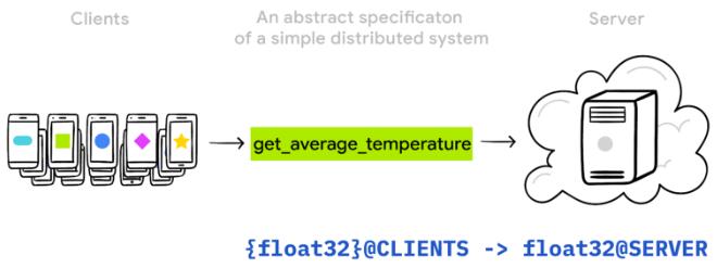 tensorflow-temperatures