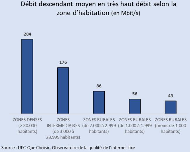ufc-debits-fibre