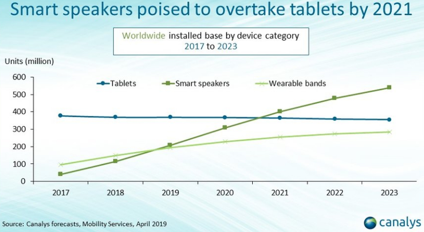 smart-speakers-tablets