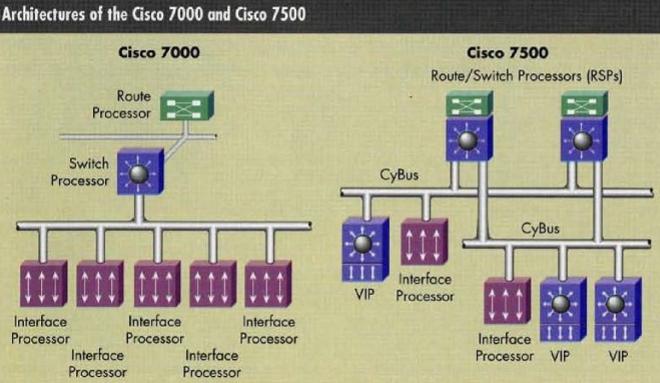 cisco-7500-architecture