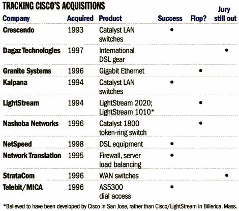 cisco-acquisitions-succes