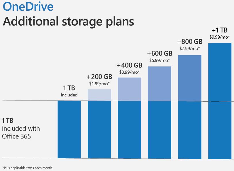 onedrive-storage-plans