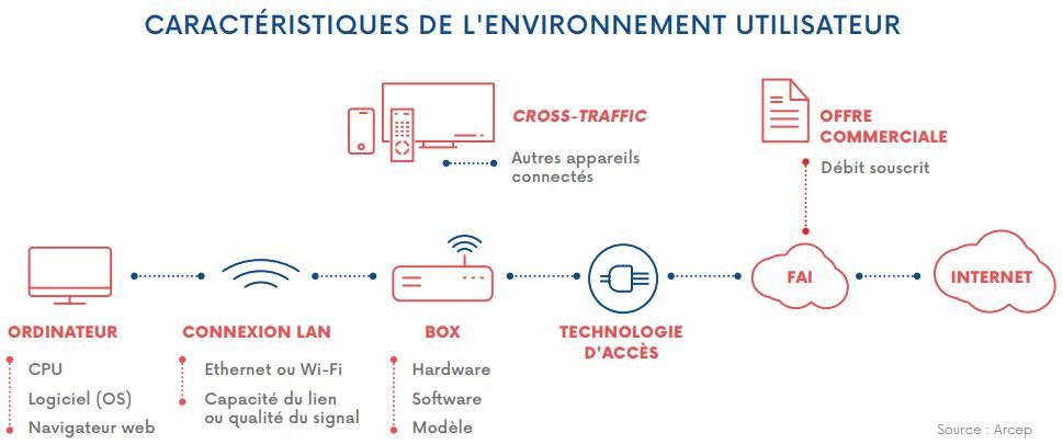 arcep-environnement-utilisateur