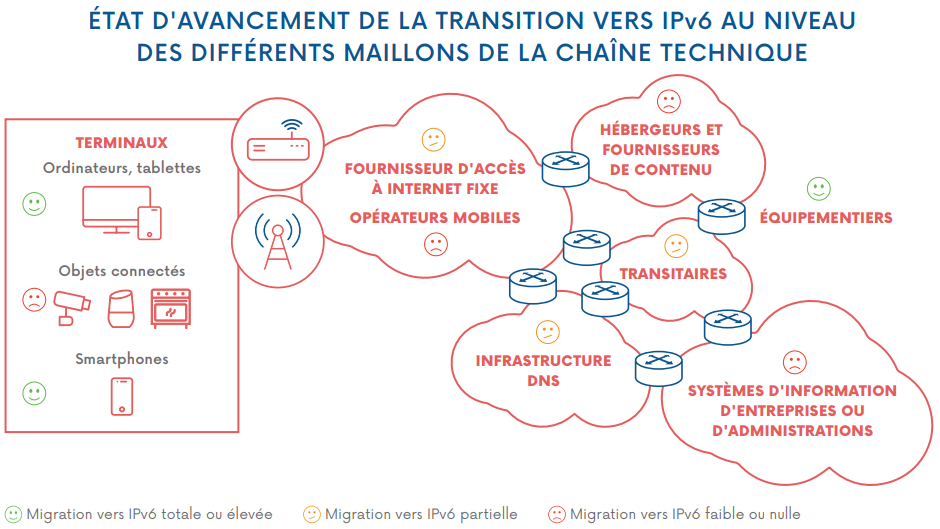 arcep-transition-ipv6