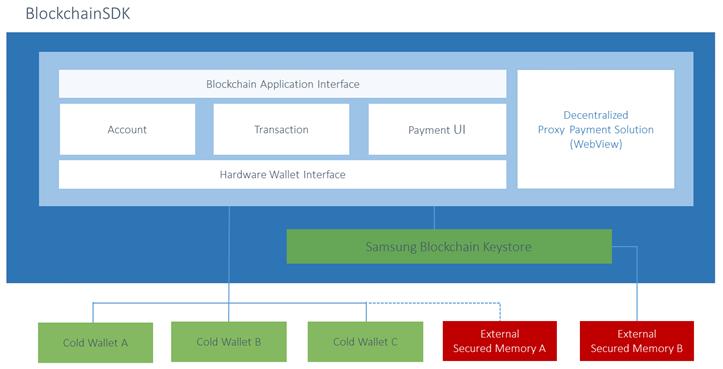 blockchain-sdk