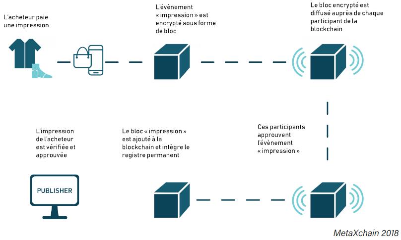 comment-fonctionne-blockchain-publicitaire