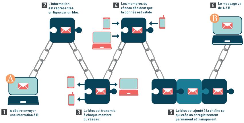 iab-france-blockchain