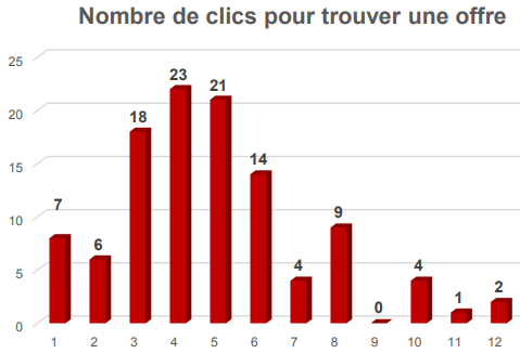 nombre-clics-trouver