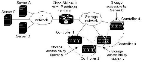 storage-router