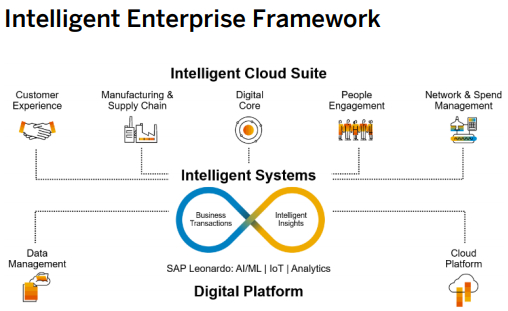 intelligent-enterprise-framework