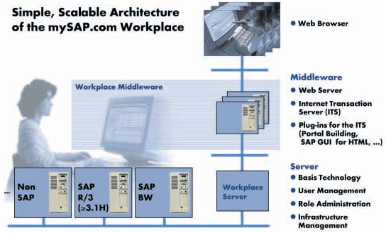 mysap-workplace