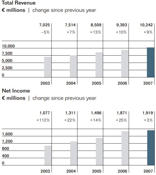 resultats-2007