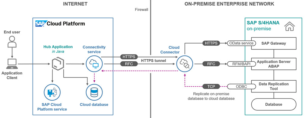 sap-cloud-platform
